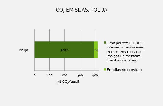 emisijas polija