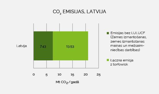 Latvijas kopējās emisijas
