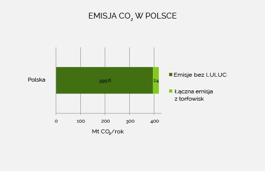 Całkowita emisja w Polsce
